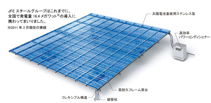 JFEスチール>製品情報>エネルギー>大規模太陽...