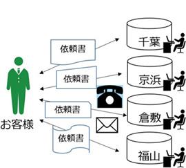 【図2】従来の出荷・納入方法