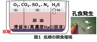 【図1】底板の腐食環境