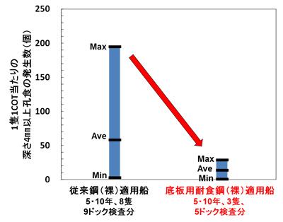 【図3】実船原油タンク底板での孔食発生数